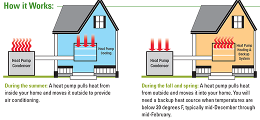 A heat pump pumps heat from one location to another. Most heat pumps are  equipped with reversing valves that enable them to provide both heating and  ...
